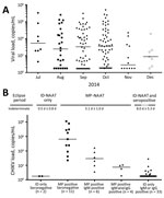Thumbnail of Viral loads for chikungunya virus (CHIKV) in blood donations during a chikungunya epidemic, Puerto Rico, USA, 2014. A) Positive minipool (MP) viral loads. Estimated viral loads (RNA copies/mL) were calculated for each reactive MP identified by using target capture transcription-mediated amplification (TC-TMA) during the epidemic. June 2014 (n = 106) is not plotted because of a lack of positive samples. Positive samples with unquantifiable viral loads are plotted as being at the limi