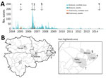 Thumbnail of Temporal distribution of bubonic and pneumonic plague (A) and location of pneumonic plague outbreaks (B), Orientale Province, Democratic Republic of the Congo, 2004–2014. Five episodes of pneumonic plague outbreaks were observed; *, Ganga, 2005; †, Rethy and Linga, 2006; ‡, Wamba, 2006; §, Mahagi+Logo, 2007; ¶, Logo, 2014.. Ganga and Wambaexperienced pneumonic plague only, after an increase of cases in the highlands of Ituri (enlarged area in B). Linga, Rethy, Mahagi, and Logo repor