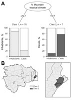 Thumbnail of Classification of health zones according to environmental factors related to bubonic plague, Orientale Province, Democratic Republic of the Congo, 2004–2014. A) Classification and regression tree analysis of plague cases determined a significant (p = 0.015) high-risk class of 7 health zones (class 2). Health zones in class 2 have >72.7% of their territory in the mountain tropical climate. The increase in risk for class 2 compared with class 1 was not significant when analyzed wit