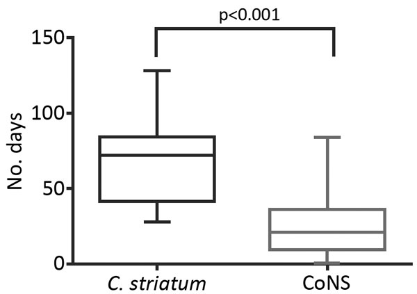 Length of use of parenteral intravenous antimicrobial drugs in matched case−control analysis of Corynebacterium striatum isolates and isolates of coagulase-negative staphylococci in patients with hardware-associated infections, University of Washington Medical Center, Seattle, Washington, USA, 2005–2014. Horizontal lines within boxes indicate median values, whiskers indicate minimum and maximum values, and boxes indicate 25th and 75th percentiles. Mean durations of parenteral antimicrobial drug
