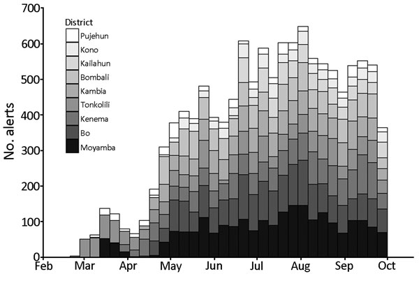 Weekly alerts from community event–based surveillance for Ebola virus disease, by district, Sierra Leone, February 27–September 30, 2015.