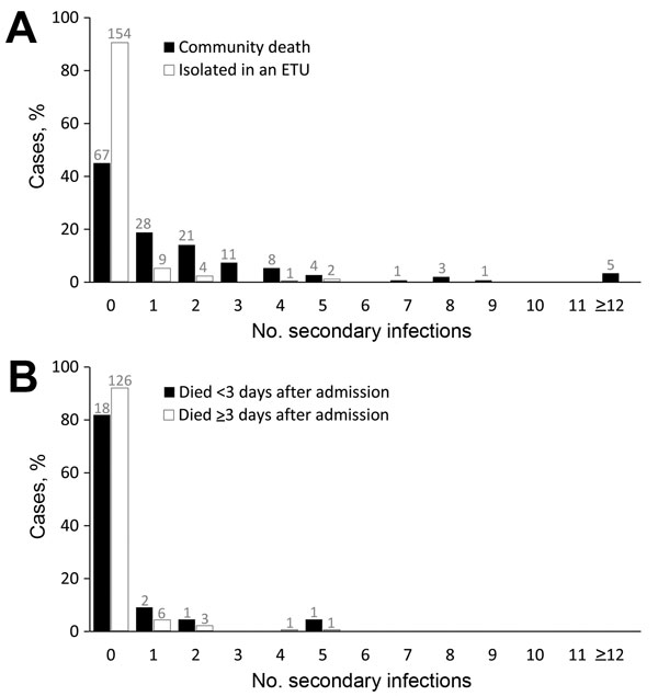 Thumbnail of Percentile distribution, by number of secondary infections, of persons with Ebola virus disease (EVD) in rural outbreaks in Liberia and Guinea, 2014–2015. A) Comparison of persons with EVD who died at home in the community and those who were isolated and treated in Ebola treatment units (ETUs). B) Comparison of persons admitted to ETUs who died <3 days or ≥3 days after admission. Numbers above bars indicate actual counts.