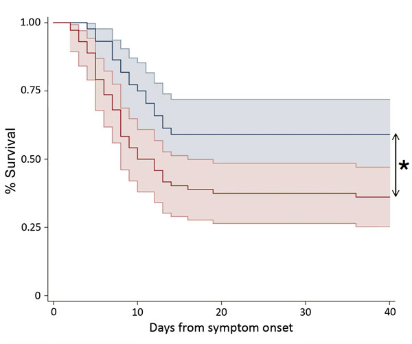 Kaplan-Meier survival plot stratified by referral pathway for patients admitted directly to an Ebola treatment center (ETC) with confirmed Ebola virus disease (cohort 1, blue line) and for patients diagnosed at the ETC (cohort 2, red line). Plots show the percentage of patients surviving as a function of time (days) from reported symptom onset. Shaded areas indicate 95% CIs. *p<0.05.