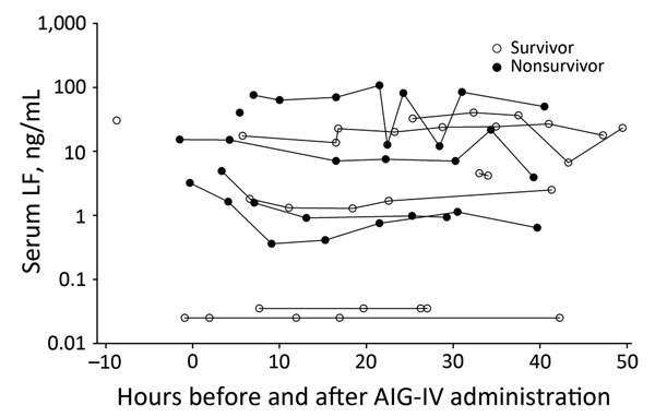 Individual LF levels (nanograms per milliliter) in 12 anthrax patients receiving AIG-IV from 10 h before until 50 h after treatment administration, Scotland, UK, 2009–2010. AIG-IV, anthrax immune hlobulin intravenous; LF, lethal factor.