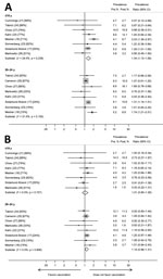 Thumbnail of Prevalence ratios and 95% CIs for other high-risk human papillomavirus (HPV) types (HPV52 and HPV58) included in the nonavalent vaccine for girls and women <19 years of age and women 20–24 years of age in studies included in a meta-analysis of changes in prevalences of nonvaccine HPV genotypes after introduction of HPV vaccination. A) HPV52; B) HPV58. Percentages in brackets represent vaccination coverage (>1 dose) for each study and age group. The sizes of the gray boxes arou