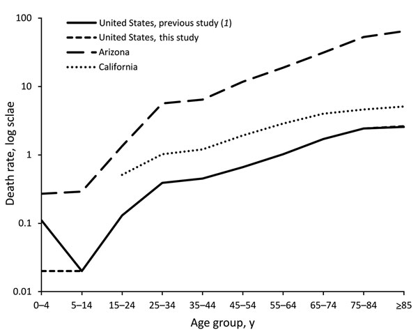 Coccidioidomycosis-associated mortality rates, by age group, Arizona, California, and United States overall, 1990–2008. The difference in the mortality rate of the 0–4 year age group between previous study (1) and this study is attributable to a misprint in the source document.