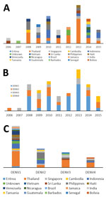 Thumbnail of Year of introduction (A) and diversity (B and C) of dengue viruses isolated from travelers returning to Germany, 2006–2015.