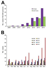 Thumbnail of Incidence of scarlet fever in Gwangju, South Korea, 2008–2015. A) The number of cases per 100,000 persons in Gwangju and South Korea. B) Distribution of cases by month of each year.