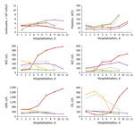 Thumbnail of Dynamic changes of 6 laboratory parameters (with 2-day intervals) during hospitalization of 5 patients with Rickettsia sp. XY99 infection, China, 2015. Red, patient 1; yellow, patient 2; green, patient 3; purple, patient 4; gray, patient 5. ALT, alanine aminotransferase, reference range 0–40 U/L; AST, aspartate aminotransferase, reference range 0–40 U/L; CK, creatine kinase, reference range 25–200 U/L; LDH, lactate dehydrogenase, reference range 109–245 U/L; platelets, reference ran