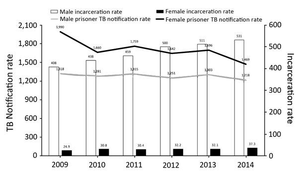 Temporal distribution of incarceration rates (prisoners/100,000 population) and TB notification rates (cases/100,000 prisoners), by sex, Brazil, 2009–2014. There was an appreciable increase in incarceration rates among men (30.2%) and women (50.0%) from 2009 to 2014. Although the incarceration rate of men averaged >15 times that of women, the average TB notification rate for women was higher (1,703 vs. 1,281/100,000 prisoners). TB, tuberculosis