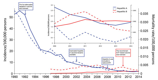 Annual incidence (solid lines) and mortality rates (dashed lines) of notified hepatitis A (blue) and E (red) cases in China, 1990-2014. The inset shows an enlarged view of rates during 2009–2014. EPI, Expanded Program on Immunization; VCP, virus-like particle.