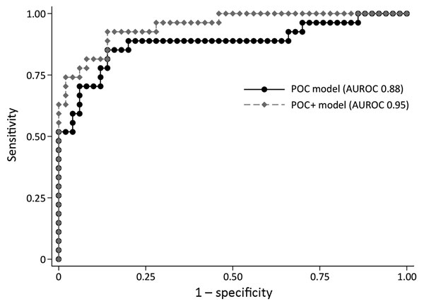 Receiving operating curve summarizing the performance of 3-variable point-of-care (POC) and 5-variable POC+ prognostic prediction models for Ebola patients recruited for the Ebola-Tx trial, Conakry, Guinea, 2015. POC model includes blood creatinine, hemoglobin, and calcium levels. POC+ model includes the same 3 POC measurements plus the cycle threshold value of the diagnostic Ebola PCR result and the age of the patient. AUROC, area under the receiver operating curve; POC, point-of-care.