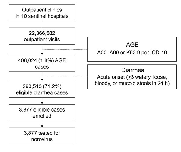 Registration, enrollment, and testing of diarrhea case patients in Pudong New Area, Shanghai, China, 2012–2013. (A pilot study was conducted during the first month of the year 2012. No case enrollment was conducted during that period.) AGE, acute gastroenteritis; ICD-10, International Classification of Diseases, 10th Revision.