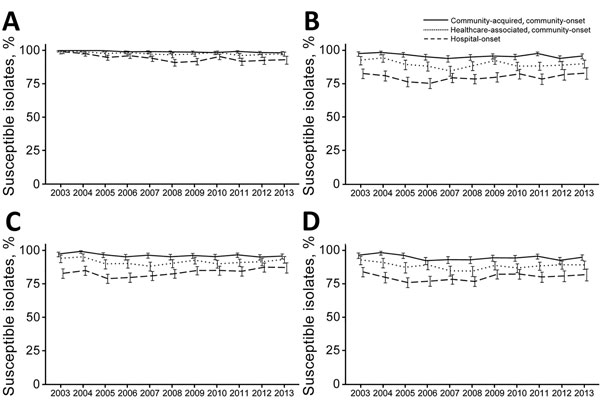 Trends of selected antimicrobial susceptibilities for Klebsiella spp. isolates from patients with bacteremia, Veterans Health Administration System, United States, 2003–2013. A) Carbapenems, B) Extended-spectrum cephalosporins, C) Aminoglycosides, D) Fluoroquinolones. Error bars indicate 95% CIs.