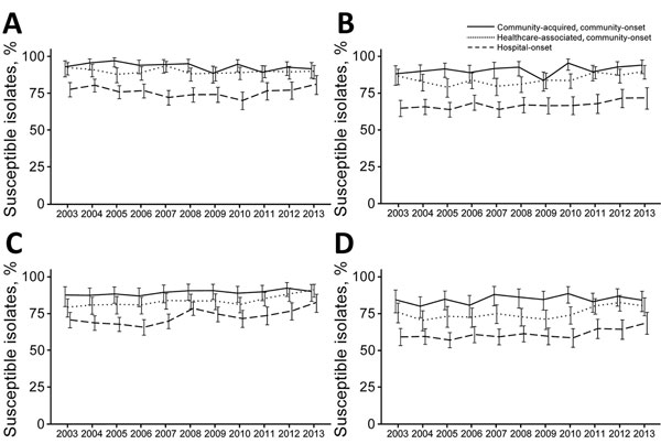Trends of selected antimicrobial susceptibilities for Pseudomonas aeruginosa isolates from patients with bacteremia, Veterans Health Administration System, United States, 2003–2013. A) Antipseudomonal carbapenems, B) Antipseudomonal cephalosporins, C) Aminoglycosides, D) Antipseudomonal fluoroquinolones. Error bars indicate 95% CIs.