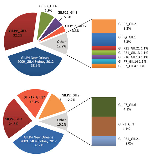 Norovirus genotypes for fully typed strains detected during January–December 2015 (A) and during January–February 2016 (B) in Italy by the Italian Study Group for Enteric Viruses surveillance system