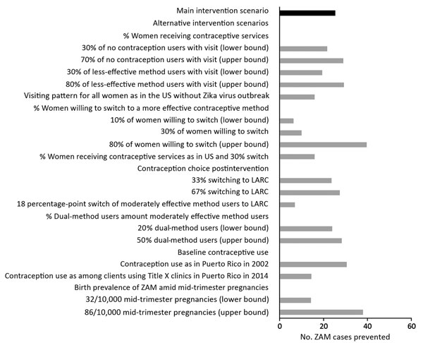 Sensitivity analysis indicating the effect of changes of assumptions on the number of ZAM cases prevented in a proposed intervention to increase access to contraception to women during the Zika virus outbreak, Puerto Rico, 2016. LARC, long-acting reversible contraceptive; ZAM, Zika virus–associated microcephaly.