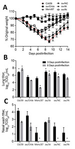 Thumbnail of Replication of influenza viruses in vivo. To evaluate pathogenicity in mice, 6- to 8-week-old BALB/c mice (n = 11 mice/group/experiment) were infected with 105 50% tissue culture infectious dose (TCID50) units of the indicated viruses and weight loss was monitored for 14 days postinfection (dpi) (A). At 3 dpi and 6 dpi, lungs (B) and nasal washes (C) were collected from 3 mice/group and viral titers were determined by TCID50 analysis. Data are presented as mean ± SEM. *p<0.05 ver