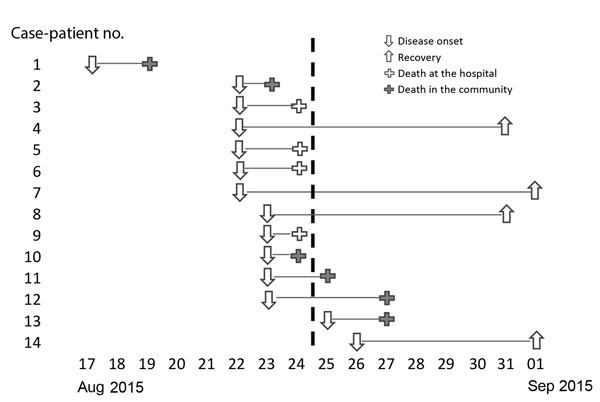 Course of pneumonic plague outbreak in Moramanga, Madagascar, August 17–September 1, 2015 (N = 14). Each line corresponds to a case-patient and describes disease outcomes. The vertical dashed line denotes when control measures began.