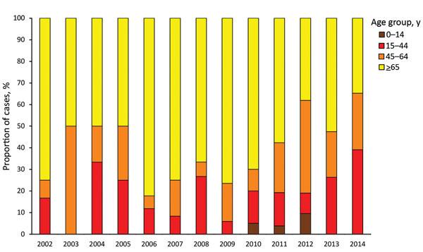 Figure 2 - Epidemiology of <em>Mycobacterium bovis</em