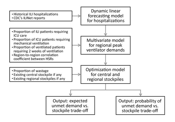 Overview of methods for projecting the need to stockpile ventilators for an influenza pandemic, Texas, USA. First, a forecasting model was used to estimate weekly hospitalizations at each site on the basis of historical ILI hospitalization data and CDC ILINet reports. Second, 3 additional factors, along with a spatial correlation coefficient, were used to form a probability distribution for peak-week ventilator demand at each site. Third, an optimization model was solved to determine local and c