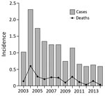 Thumbnail of Annual incidence of melioidosis per 100,000 persons, Singapore, 2003–2014.