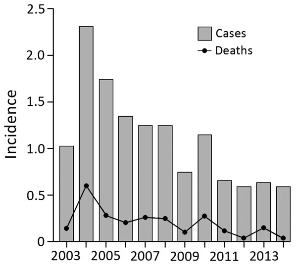 Annual incidence of melioidosis per 100,000 persons, Singapore, 2003–2014.