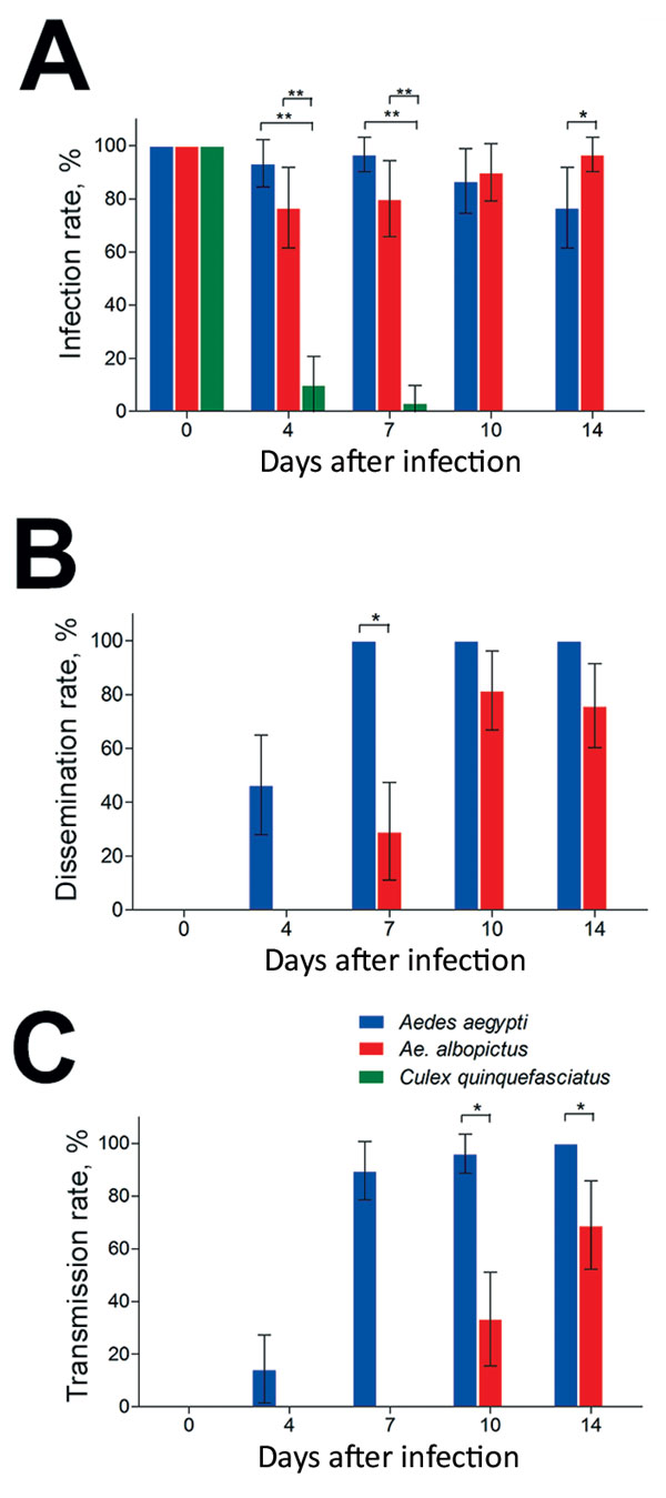 Vector competence of Zika virus in Aedes aegypti, Ae. albopictus, and Culex quinquefasciatus mosquitoes in China. The midguts, heads, and salivary glands from mosquitoes of the 3 species were dissected at 0, 4, 7, 10, and 14 days after infection, and Zika virus was detected by reverse transcription PCR. A) Infection rate (no. positive midguts/total no. midguts). B) Dissemination rate (no. positive heads/no. positive midguts). C) Transmission rate (no. positive salivary glands/no. positive midgut