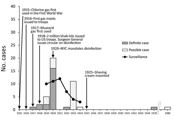 Timeline of use of shaving brushes and anthrax, 1915—1989. Case totals for the United States were reported in 1924 and 1930 and included 2 cases for 1927 through mid-1929, but the exact year of occurrence was unspecified (5,6). Data for English-language case descriptions were obtained from a systematic review of systemic anthrax cases published during 1880–2013 (7). Individual cases were reported from the United States, with the following exceptions: 1917, 1 definite case from England; 1918, 2 d