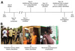 Thumbnail of Investigation for probable cases of canine rabies transmission to humans, Haiti, 2015. A) Timeline of investigation and B) outcomes. CDC, Centers for Disease Control and Prevention.