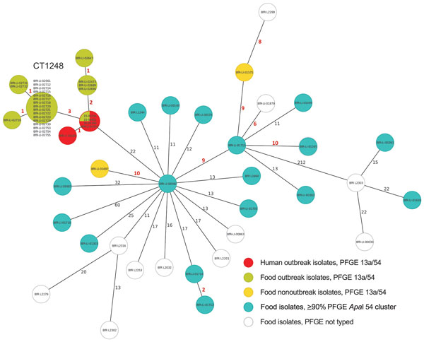 Minimum spanning tree estimating the phylogenetic relationships among outbreak and nonoutbreak Listeria monocytogenes isolates from humans and from food products, southern Germany, 2012–2016. We conducted bioinformatics analyses using the Ridom SeqSphere+ software version 3.1.0-2016-01 (Ridom GmbH, Münster, Germany). The core-genome multilocus sequence typing scheme for whole-genome sequencing–based typing of L. monocytogenes relies on a set of 1,701 target genes (alleles) that are present in &g