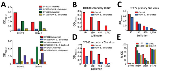 Use of depletion of human serum with DENV antigen to distinguish Zika virus–specific from cross-reactive flavivirus antibodies. A) Depletion efficiency was determined by direct ELISA. Plates were coated with depleting antigens (DENV-1 and DENV-2) and binding of control and depleted serum was measured. B–E) Binding of depleted serum to Zika virus H/PF/2013 was measured by capture ELISA. BSA, bovine serum albumin; DENV, dengue virus; OD, optical density.