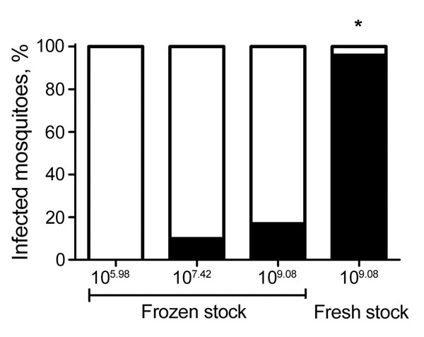 Relationship between dose, infectivity, and preparation of Zika virus for Aedes aegypti mosquitoes. Quantitative reverse transcription PCR was used to test 12–25 processed Ae. aegypti mosquitoes for Zika virus 14 days after exposure to infectious blood meals containing various doses of Zika virus PR. Frozen stocks had been stored at −80°C and thawed before blood meal preparation, and fresh stocks were used directly after propagation without freezing. The difference in proportion infected when fr