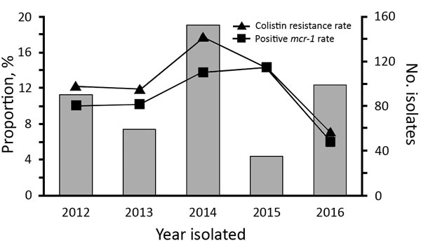 Proportion of colistin resistance and mcr-1 in Escherichia coli of companion animal origin, Beijing, China, 2012–2016.