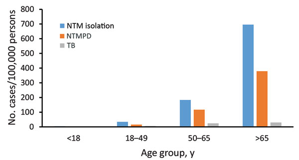 Overall period prevalence of pulmonary nontuberculous mycobacteria isolation, nontuberculous mycobacterial pulmonary disease, and tuberculosis, by age group, among a cohort of Kaiser Permanente Hawaii patients, Hawaii, 2005–2013. NTM, nontuberculous mycobacteria; NTMPD, nontuberculous mycobacterial pulmonary disease; TB, tuberculosis.