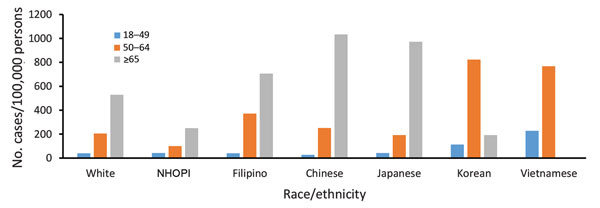 Overall period prevalence of pulmonary nontuberculous mycobacteria isolation, by race/ethnicity and age group, among a cohort of Kaiser Permanente Hawaii patients, Hawaii, 2005–2013. No cases of nontuberculous mycobacteria isolation were reported among Vietnamese patients >65 years of age. NHOPI, Native Hawaiians and Other Pacific Islanders.