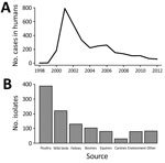 Thumbnail of Number of Salmonella enterica serovar Typhimurium DT160 cases and isolates reported during an outbreak in New Zealand, 1998–2012. A) Cases in humans (8,9). B) Isolates from nonhuman sources (8,10).