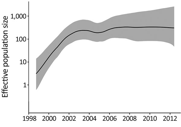 Relative effective population size (log scale) of Salmonella enterica serovar Typhimurium DT160 during an outbreak in New Zealand, 1998–2012. Population parameters were estimated using the Gaussian Markov random field Bayesian skyride model. The black line represents the median effective population size estimate; gray shading represents the 95% highest posterior density interval.
