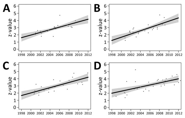 Scatter plots of year of collection versus z-values for 107 Salmonella enterica serovar Typhimurium DT160 isolates collected during an outbreak in New Zealand, 1998–2012. Of the 107 isolates, 25 were from poultry (A), 25 from wild birds (B), 24 from bovids (C), and 33 from humans (D). Black lines represent the regression equation; gray shading represents SE for this equation. Date of collection was significantly associated with z-values in this model (p<2−16). There was insufficient evidence