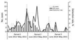 Thumbnail of Number of Mycoplasma pneumoniae–positive cases and detection rate among inpatients with SRI and outpatients with ILI (N = 8,424), by month and period, Klerksdorp and Pietermaritzburg, South Africa, June 2012–May 2015. ILI, influenza-like illness; SRI, severe respiratory illness.