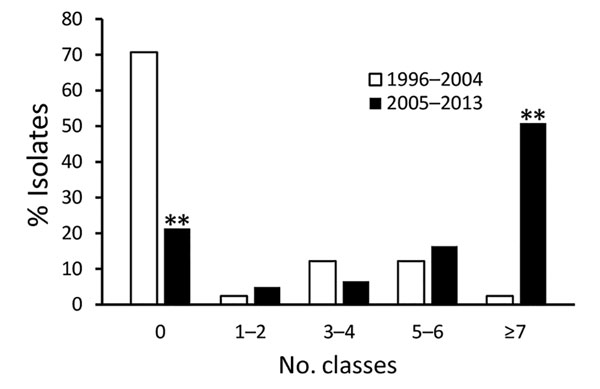 Number of Clinical Laboratory Standards Institute classes of antimicrobial drugs to which Salmonella enterica serotype Dublin isolates were resistant, 1996–2004 (n = 41) and 2005–2013 (n = 61). **p<0.01 (significant difference).