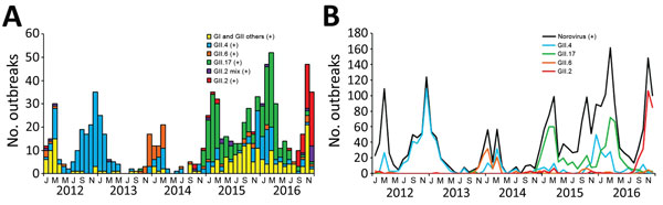 Reported monthly norovirus outbreaks, Taiwan, 2012–2016. A) Outbreaks caused by seasonal predominant strains (GII.2, GII.2 mixed with other genotypes in the same outbreak, GII.17, GII.6, GII.4, and other GI and GII genotypes). B) Monthly trends of all norovirus and predominant norovirus genotypes. +, positive.