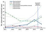 Thumbnail of Observed and projected cases of W, Y, and B invasive meningococcal disease in England determined on the basis of trend lines fitted to the prevaccination period (November 2010–11 to 2014–15) and extrapolated to the 2015–16 academic year for the cohort with group W, Y, and B invasive meningococcal disease and who left school. Men, meningococcal.