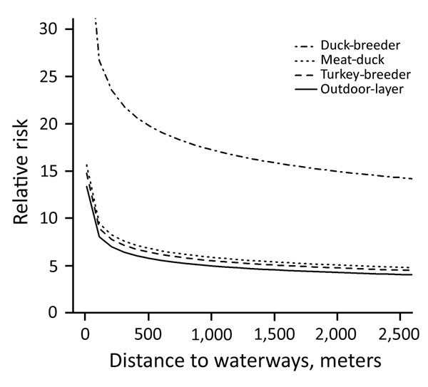 Risk for introduction of low pathogenicity avian influenza virus into duck-breeder, meat-duck, meat-turkey, and outdoor-layer farms, the Netherlands, 2007–2013. For the estimation of the relative risk as a function of distance to medium-sized waterways (3–6 m wide), distance to wild waterfowl areas was kept constant.