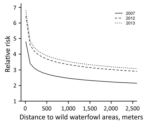 Risk for introduction of low pathogenicity avian influenza virus into outdoor-layer farms, the Netherlands, 2007–2013. Relative risk is shown for 2007 (reference for between-year comparison), 2012 (p = 0.08), and 2013 (p = 0.005). For the estimation of the relative risk as a function of distance to wild waterfowl areas, distance to medium-sized waterways (3–6 m wide) was kept constant.