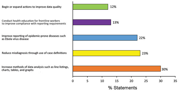 Distribution of 307 goal statements drafted by participants in Surveillance Training for Ebola Preparedness program in 4 countries in West Africa, categorized by related objective, January–August 2014.
