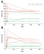 Thumbnail of Middle East respiratory syndrome (MERS) coronavirus antibody titers in serially collected serum samples from 11 patients with reverse transcription PCR–confirmed symptomatic MERS, South Korea, 2015. PRNT90 titers (A) and MERS spike protein (S1) ELISA OD ratios (B) were determined at multiple time points 0 to >400 days after disease onset. The limit of detection was 10 for the PRNT, and the cutoff between negative and borderline samples for the S1 ELISA was an OD ratio of 0.8. Let