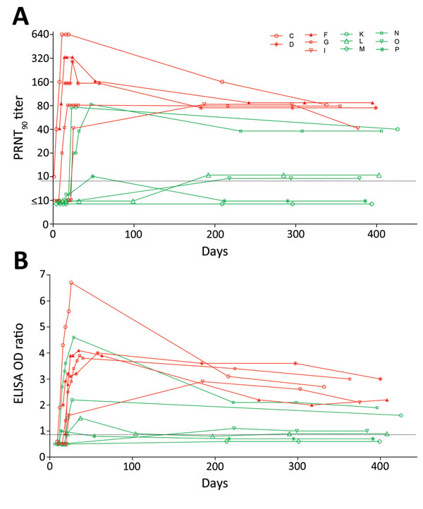 Middle East respiratory syndrome (MERS) coronavirus antibody titers in serially collected serum samples from 11 patients with reverse transcription PCR–confirmed symptomatic MERS, South Korea, 2015. PRNT90 titers (A) and MERS spike protein (S1) ELISA OD ratios (B) were determined at multiple time points 0 to >400 days after disease onset. The limit of detection was 10 for the PRNT, and the cutoff between negative and borderline samples for the S1 ELISA was an OD ratio of 0.8. Letters in key i