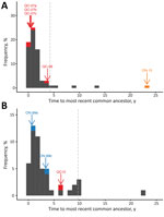 Thumbnail of Distribution of coalescent times for raccoon-specific variant of rabies virus near the US-Canada border, clade I (A) and clade III (B). Grey histograms give the distribution of coalescent times for each US sample in the clade, and colored bars and labels indicate the coalescent times for the most recent common ancestor of each Canada lineage in the specified clade. Gray dashed lines indicate the 95th percentiles of the coalescent times for virus from the United States. ON, Ontario;