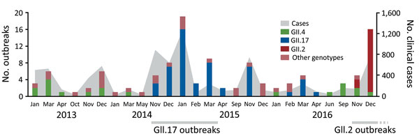 Number of reported GII norovirus outbreaks and confirmed clinical cases, Guangdong, China, January–December 2016.